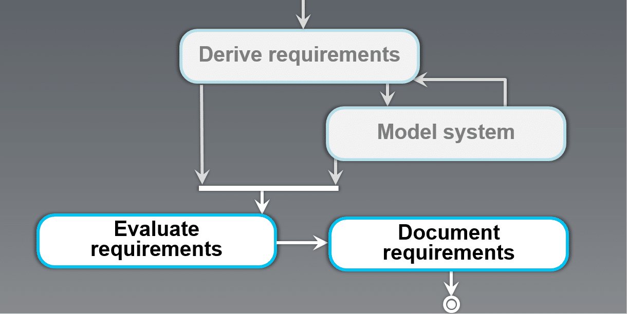 evaluating and documenting requirements