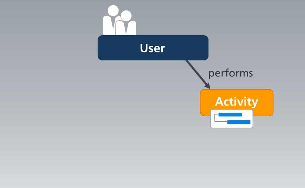 Workflow with user and activities