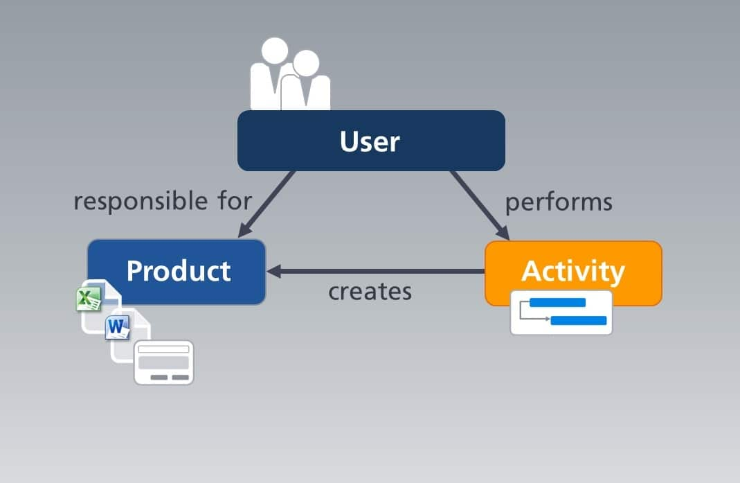 Workflow - The user creates a product