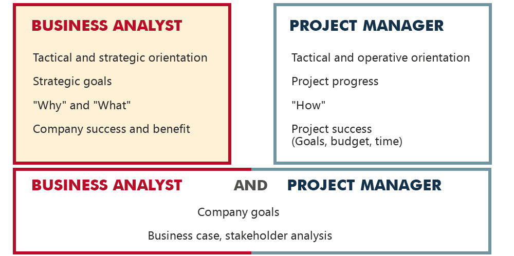"business analyst vs project manager I have a hard time deciding whether ""versus"" is a good word to compare the two roles on one hand, the project manager and business analyst should be working."